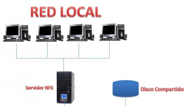 Cómo montar carpetas NFS en Kubuntu